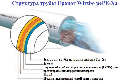 Труба из сшитого полиэтилена uponor wirsbo